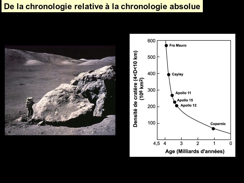 De la chronologie relative à la chronologie absolue