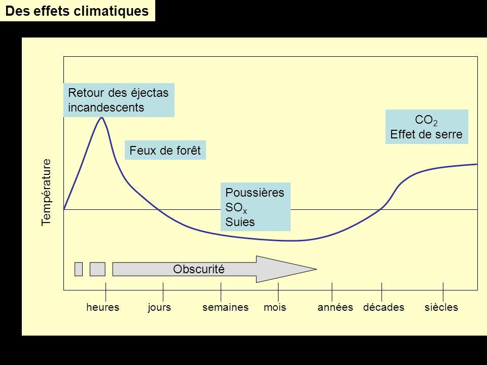 Des effets climatiques
