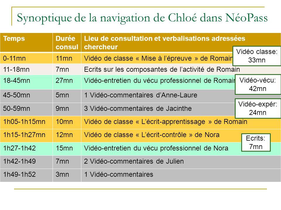 Synoptique de la navigation de Chloé dans NéoPass
