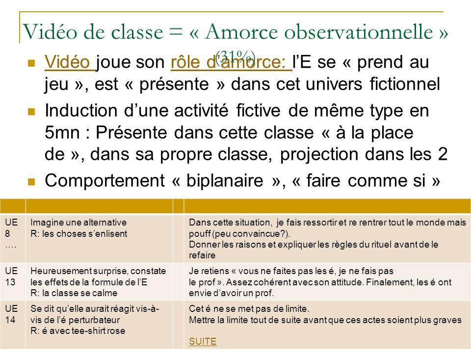 Vidéo de classe = « Amorce observationnelle » (31%)