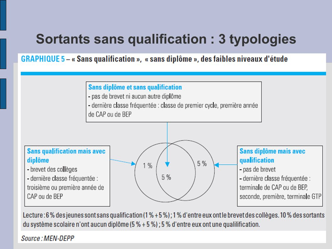 Sortants sans qualification : 3 typologies
