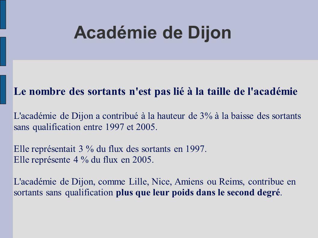 Académie de Dijon Le nombre des sortants n est pas lié à la taille de l académie.
