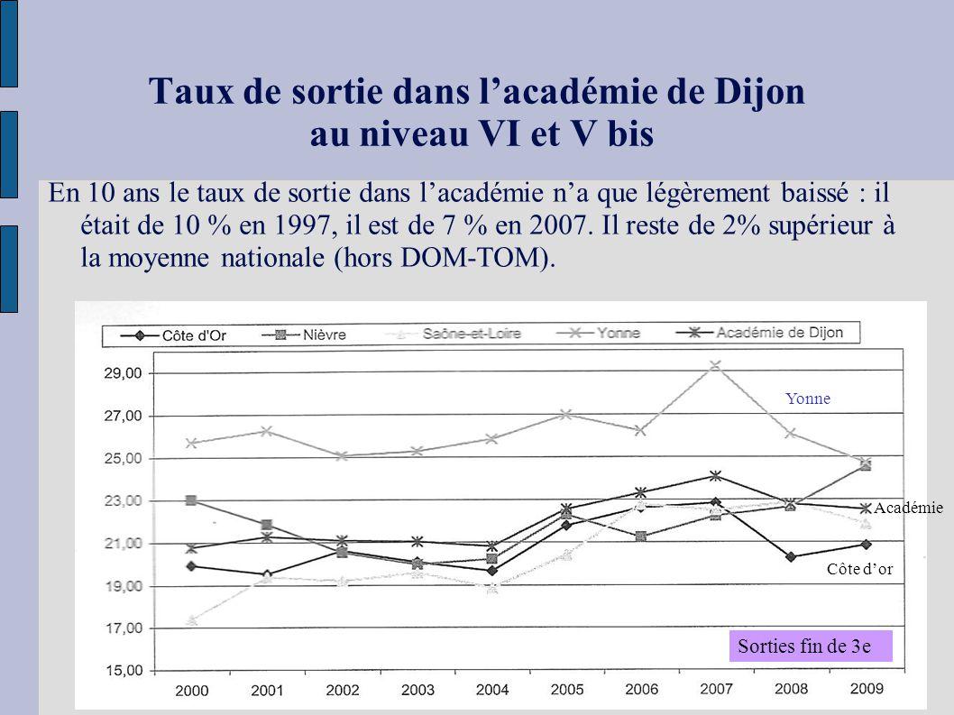 Taux de sortie dans l'académie de Dijon au niveau VI et V bis