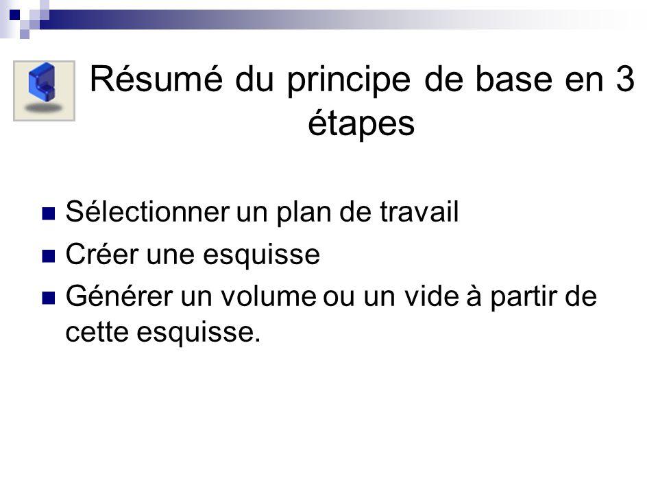 Résumé du principe de base en 3 étapes