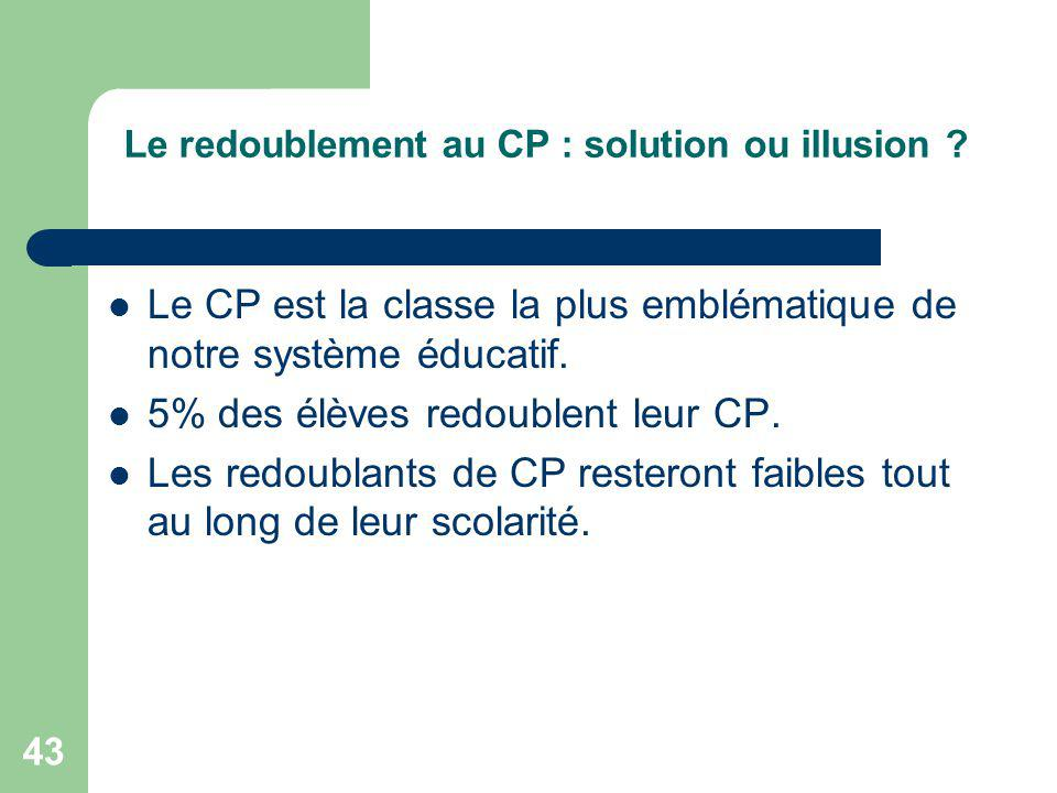 Le redoublement au CP : solution ou illusion