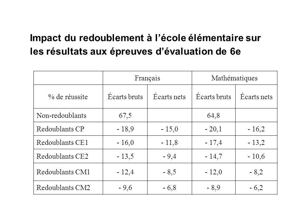 Impact du redoublement à l'école élémentaire sur les résultats aux épreuves d'évaluation de 6e