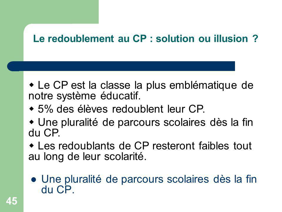 Le redoublement au CP : solution ou illusion