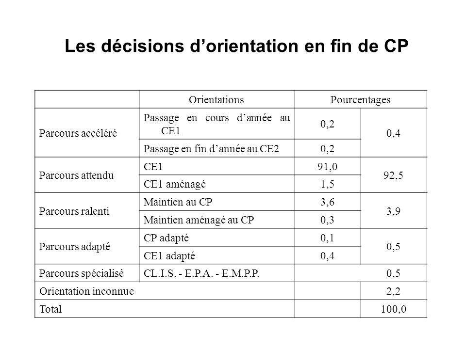 Les décisions d'orientation en fin de CP