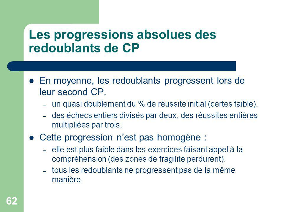 Les progressions absolues des redoublants de CP