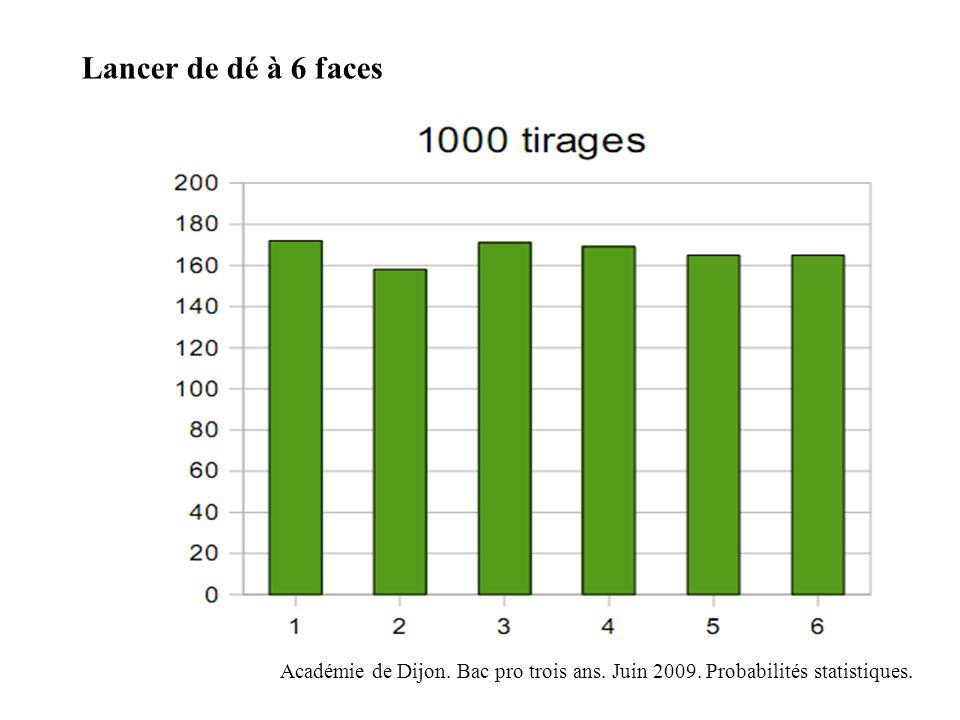Lancer de dé à 6 faces Académie de Dijon. Bac pro trois ans. Juin 2009. Probabilités statistiques.