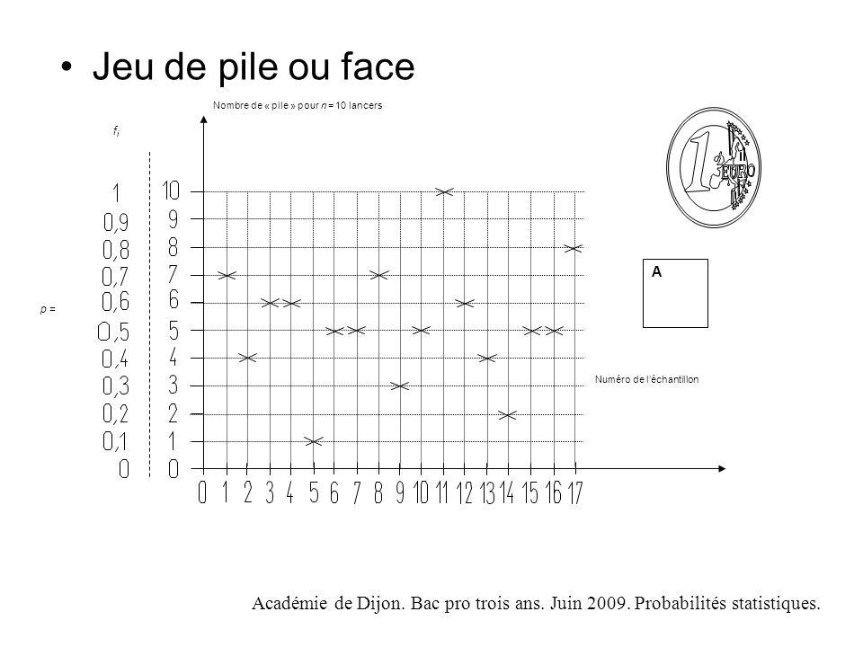 Jeu de pile ou face p = A. Numéro de l'échantillon. Nombre de « pile » pour n = 10 lancers. fi.