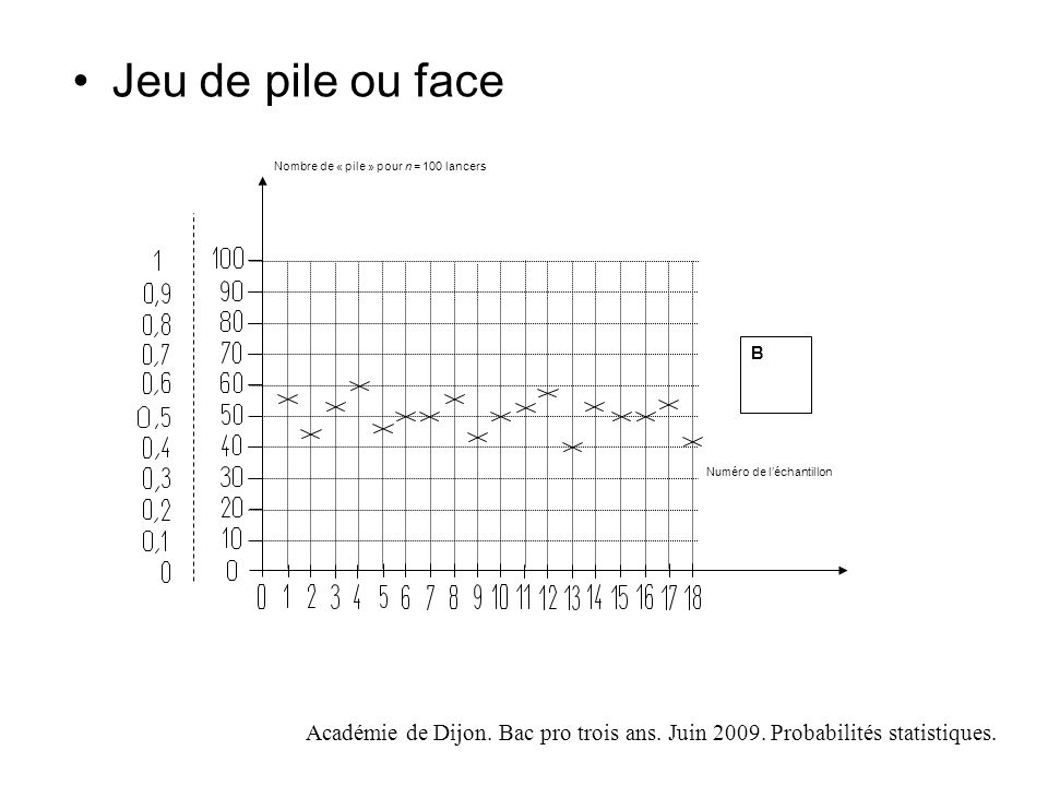 Jeu de pile ou face Numéro de l'échantillon. Nombre de « pile » pour n = 100 lancers. B.