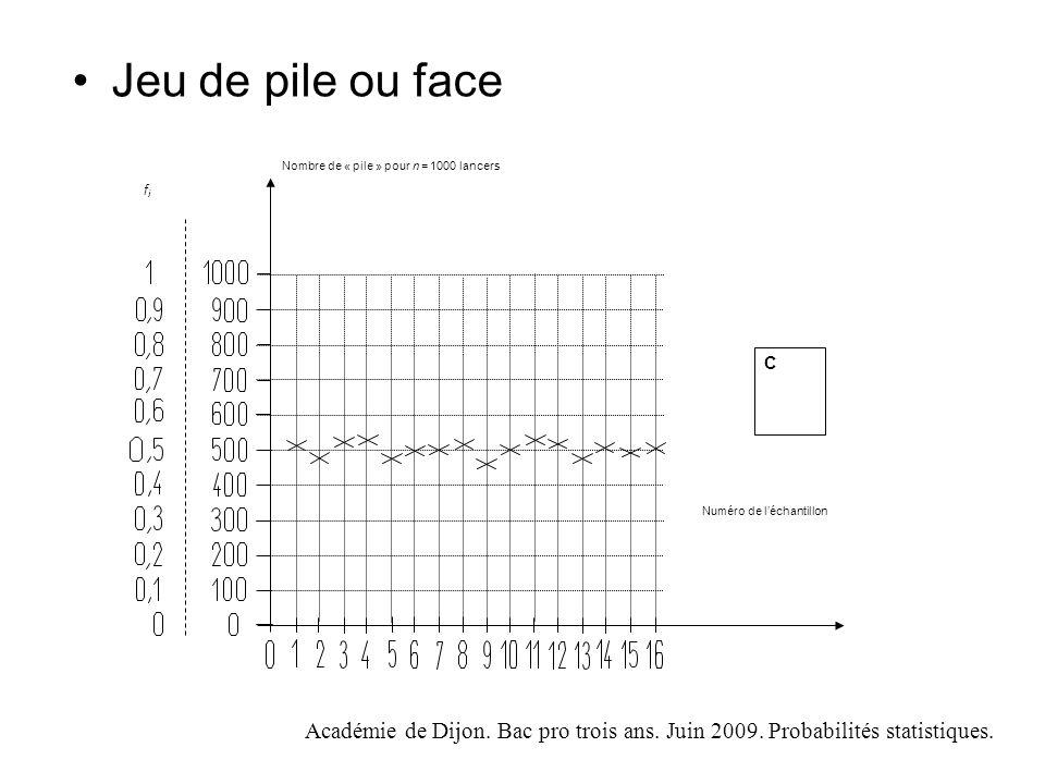 Jeu de pile ou face Numéro de l'échantillon. Nombre de « pile » pour n = 1000 lancers. C. fi.