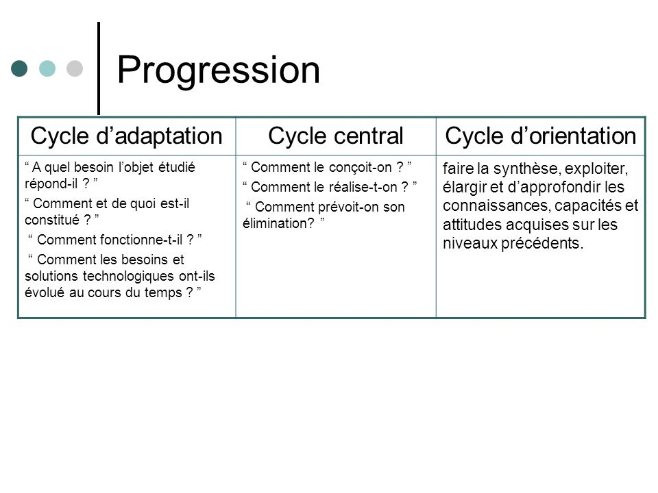 Progression Cycle d'adaptation Cycle central Cycle d'orientation