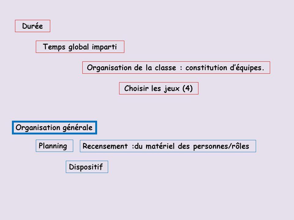 Organisation de la classe : constitution d'équipes.
