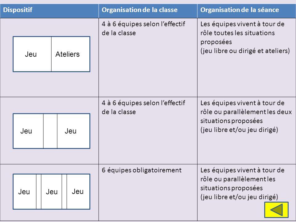 Dispositif Organisation de la classe. Organisation de la séance. 4 à 6 équipes selon l'effectif de la classe.