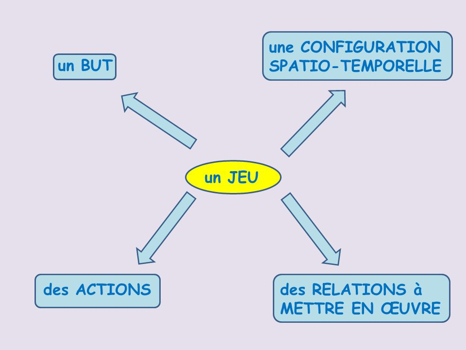une CONFIGURATION SPATIO-TEMPORELLE un BUT un JEU des ACTIONS