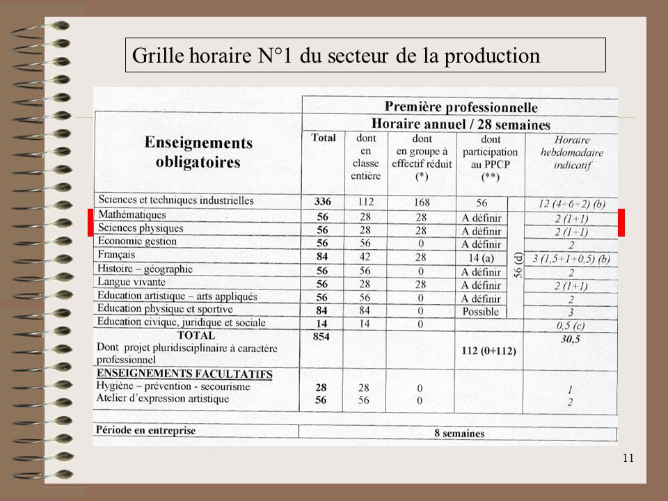 Grille horaire N°1 du secteur de la production