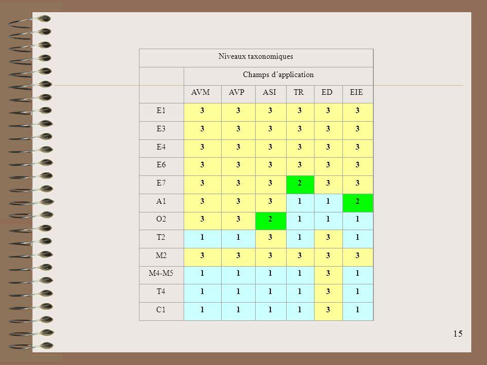 Niveaux taxonomiques Champs d'application. AVM. AVP. ASI. TR. ED. EIE. E1. 3. E3. E4. E6.