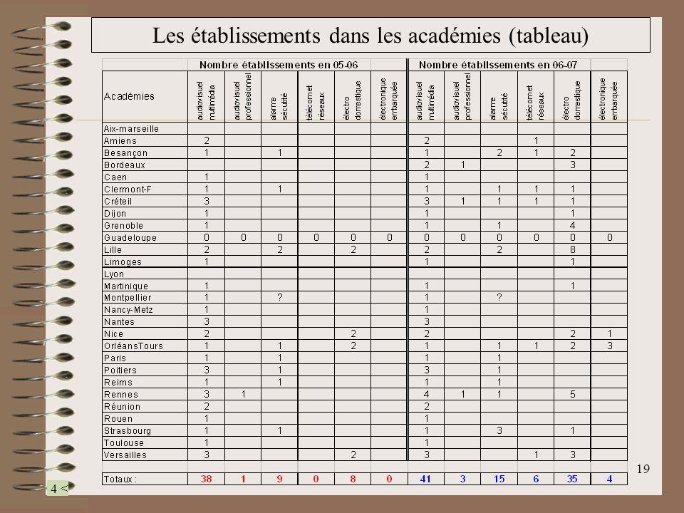 Les établissements dans les académies (tableau)