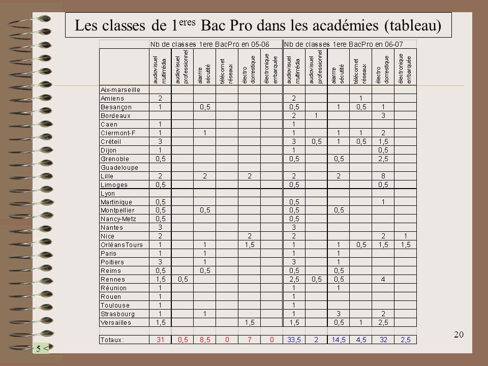 Les classes de 1eres Bac Pro dans les académies (tableau)