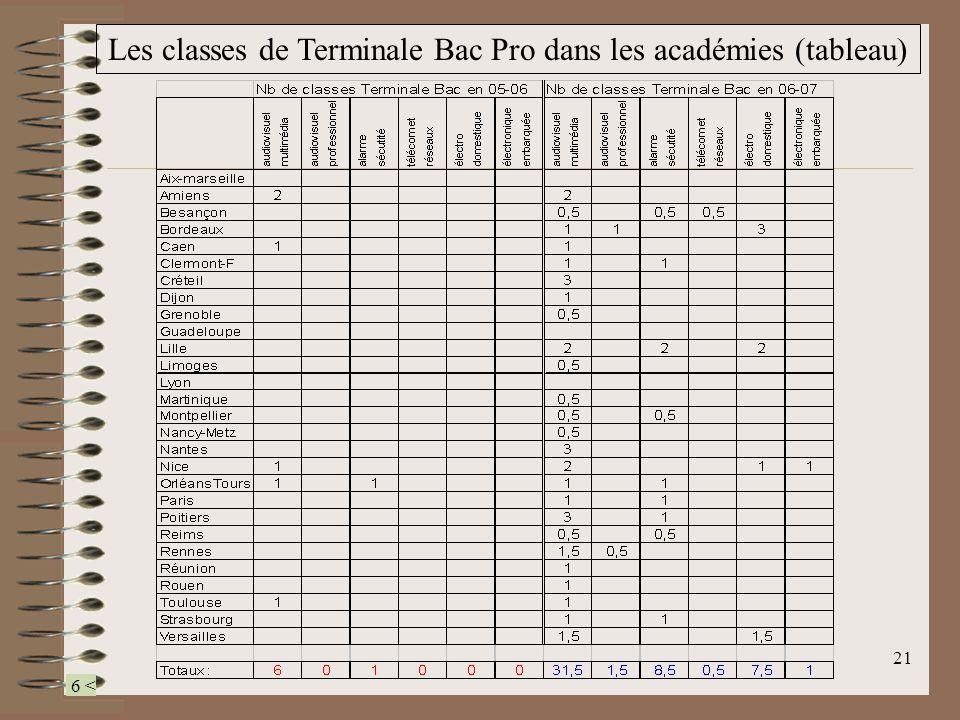 Les classes de Terminale Bac Pro dans les académies (tableau)