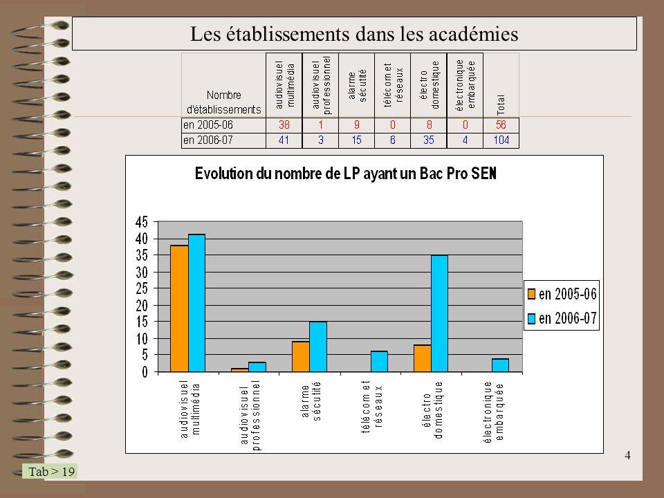 Les établissements dans les académies