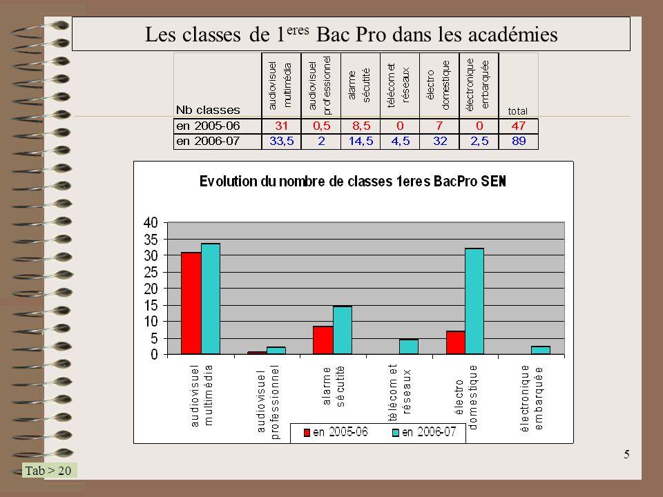 Les classes de 1eres Bac Pro dans les académies