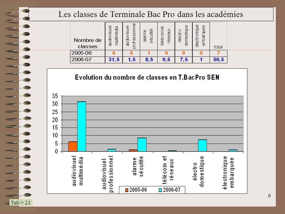 Les classes de Terminale Bac Pro dans les académies