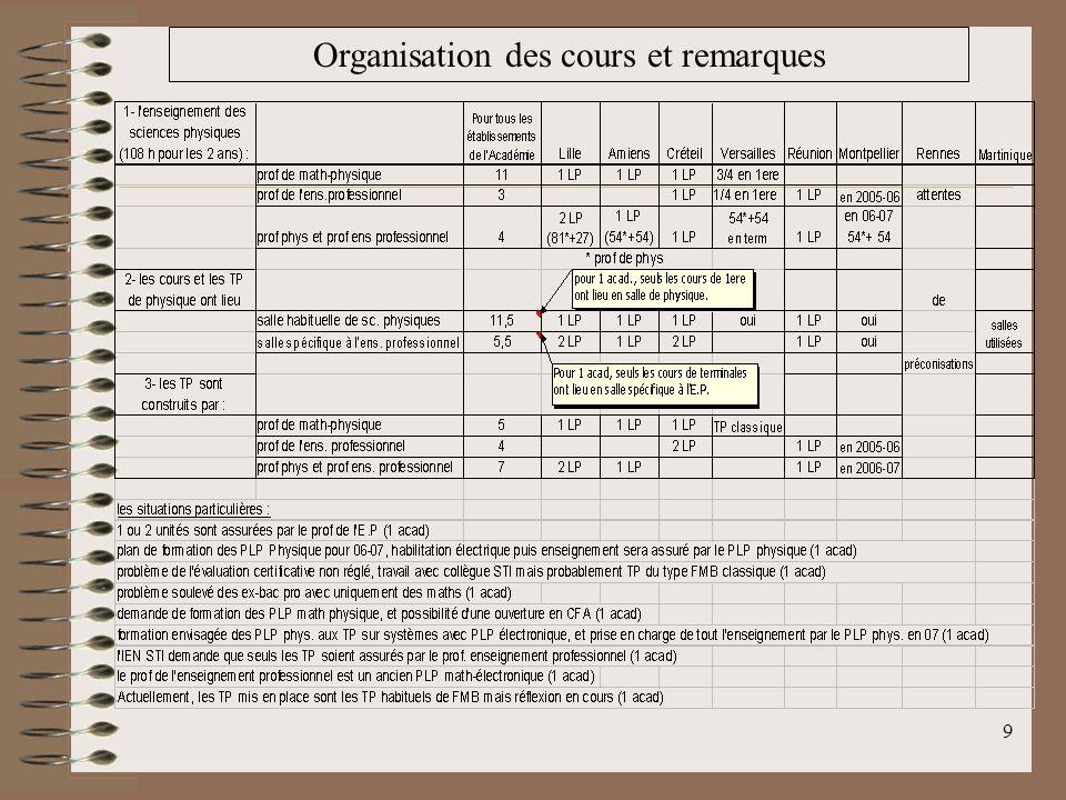 Organisation des cours et remarques