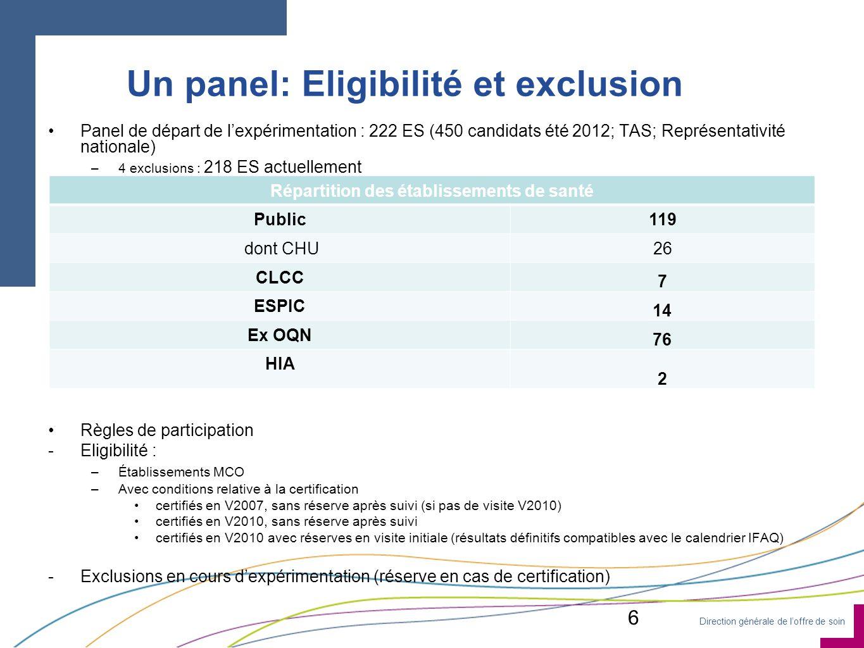 Un panel: Eligibilité et exclusion
