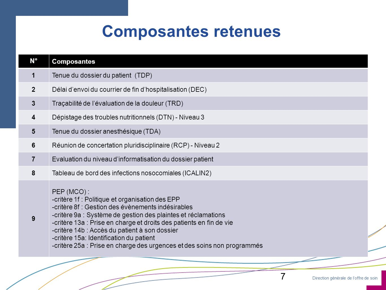 Composantes retenues 7 N° Composantes 1