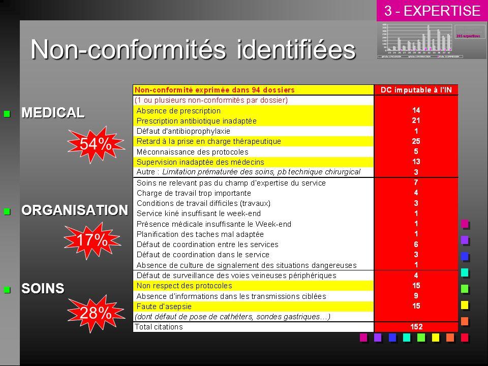 Non-conformités identifiées