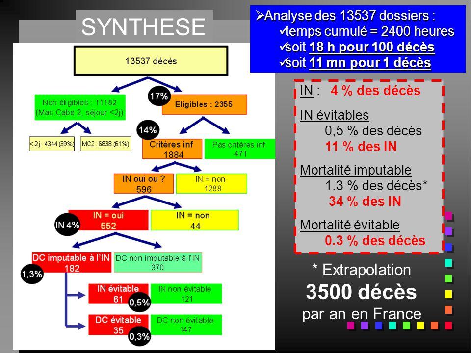 * Extrapolation 3500 décès par an en France