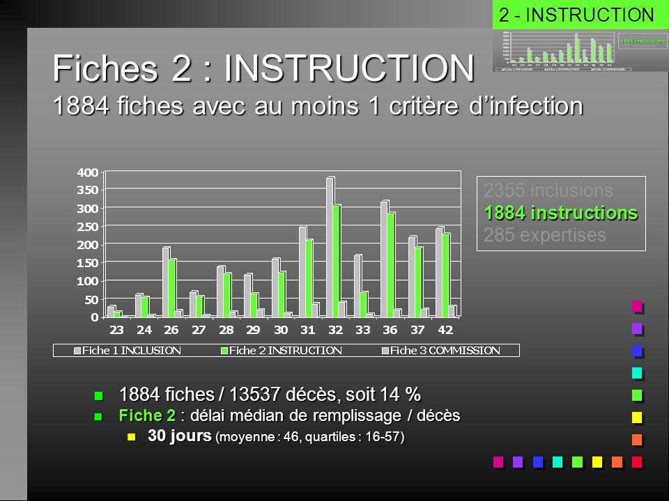 Fiches 2 : INSTRUCTION 1884 fiches avec au moins 1 critère d'infection