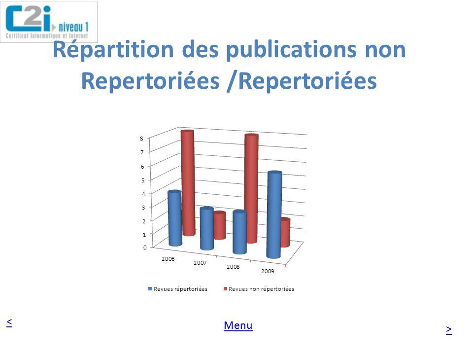Répartition des publications non Repertoriées /Repertoriées