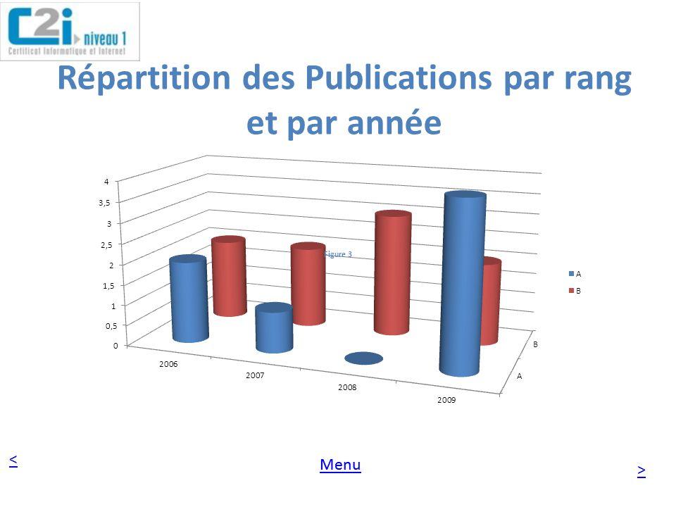 Répartition des Publications par rang et par année