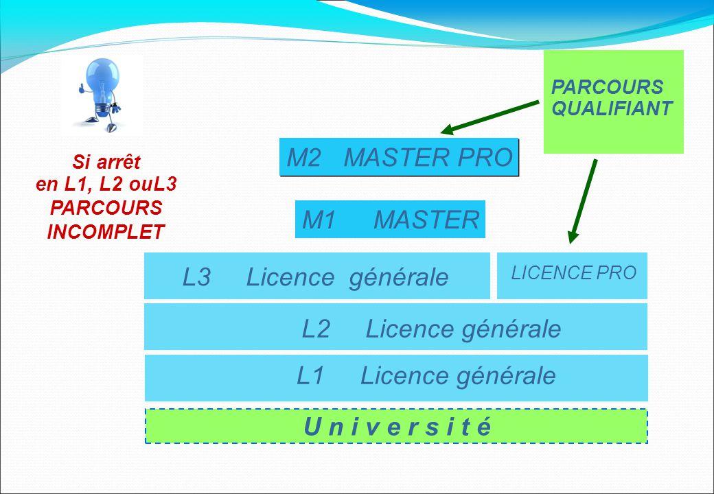 M2 MASTER PRO M1 MASTER L3 Licence générale L2 Licence générale