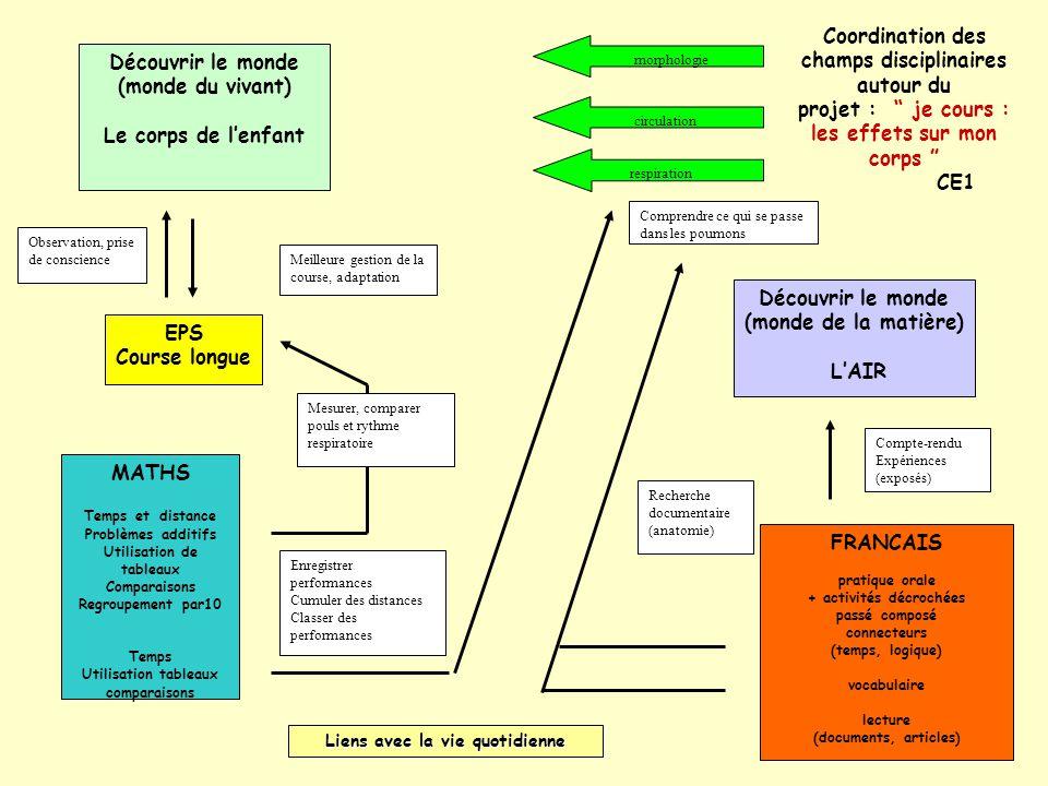 Coordination des champs disciplinaires autour du projet : je cours : les effets sur mon corps CE1