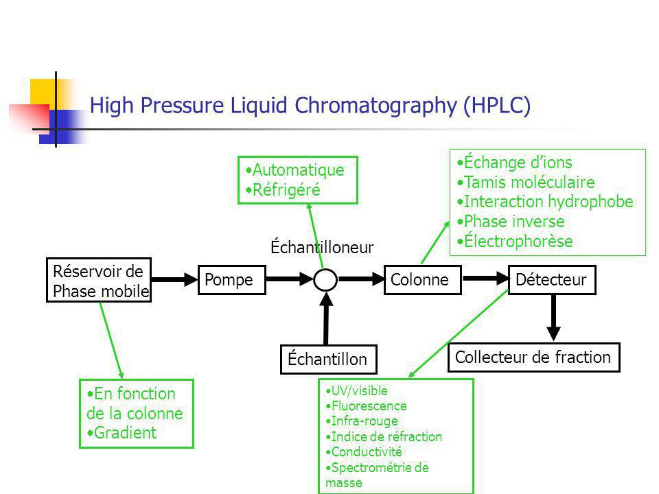 High Pressure Liquid Chromatography (HPLC)
