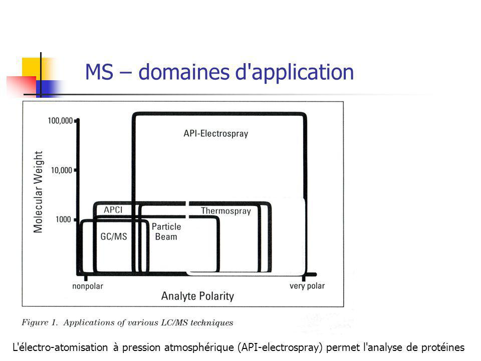 MS – domaines d application