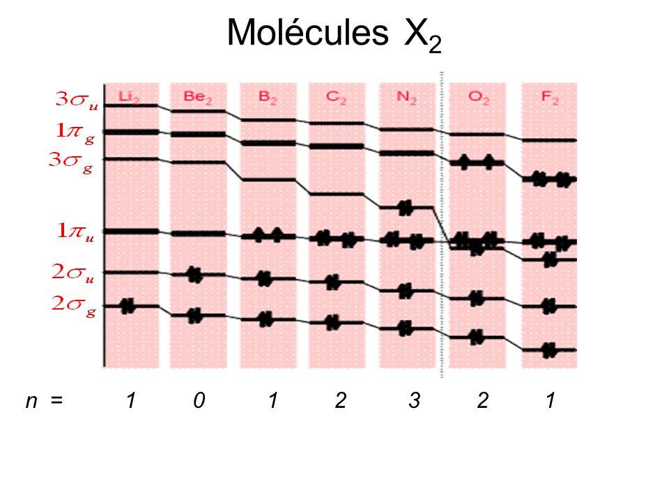 Molécules X2 n = 1 0 1 2 3 2 1