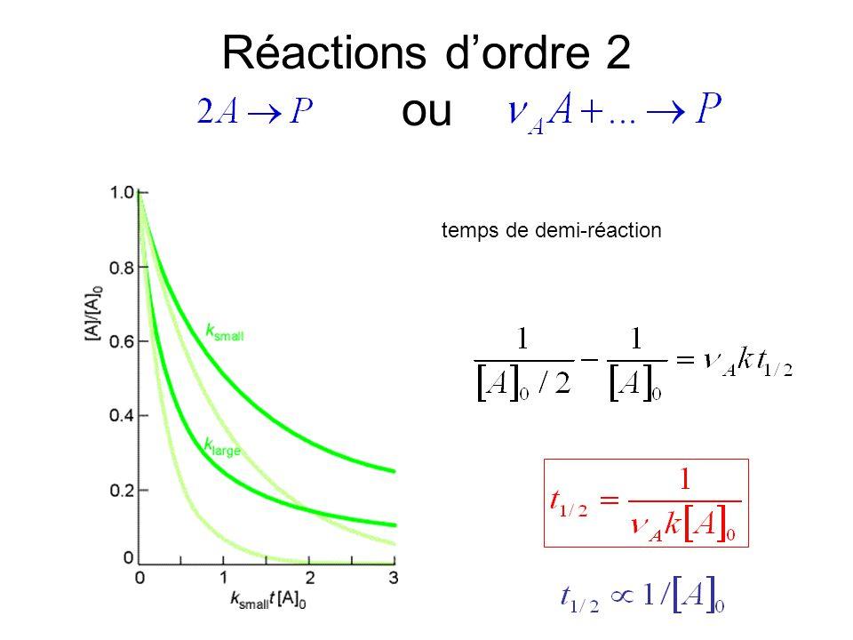 Réactions d'ordre 2 ou temps de demi-réaction