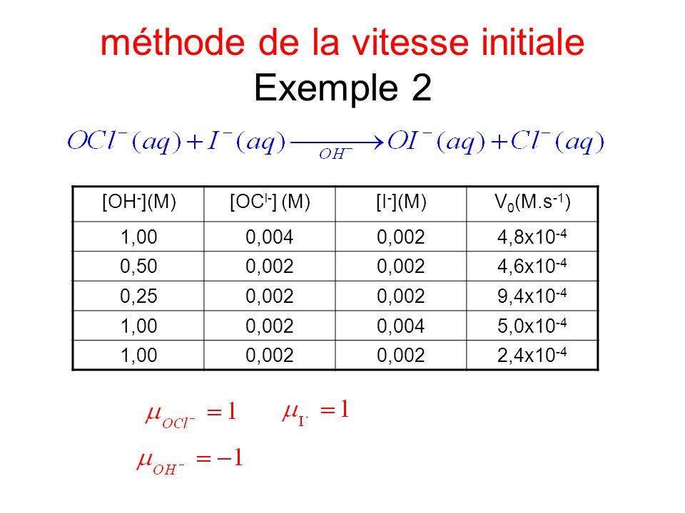 méthode de la vitesse initiale Exemple 2