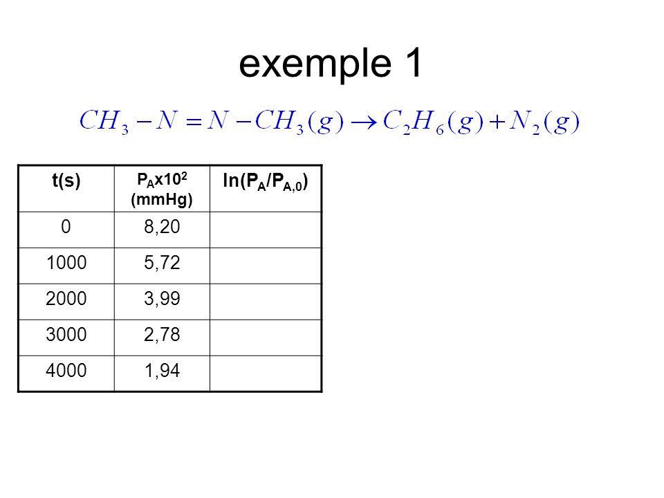 exemple 1 t(s) ln(PA/PA,0) 8,20 1000 5,72 2000 3,99 3000 2,78 4000