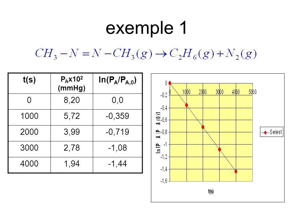 exemple 1 t(s) ln(PA/PA,0) 8,20 0,0 1000 5,72 -0,359 2000 3,99 -0,719