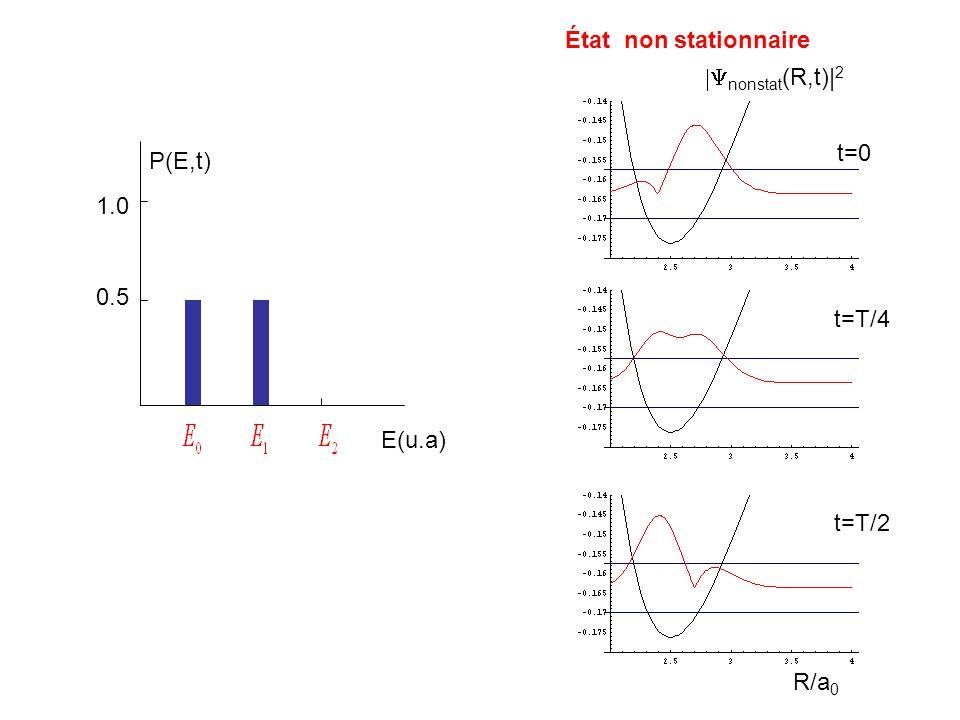 État non stationnaire |Ynonstat(R,t)|2 t=0 P(E,t) 1.0 0.5 t=T/4 E(u.a) t=T/2 R/a0