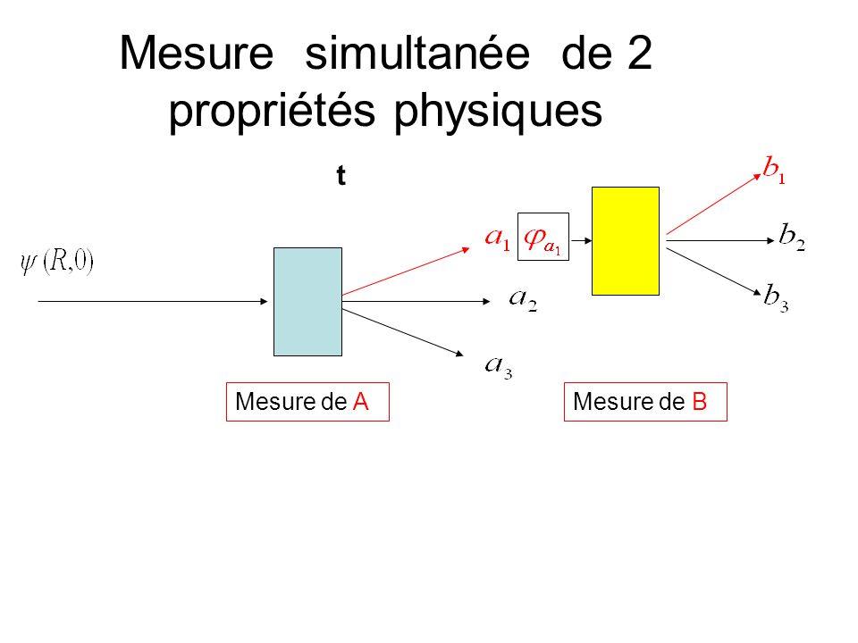 Mesure simultanée de 2 propriétés physiques