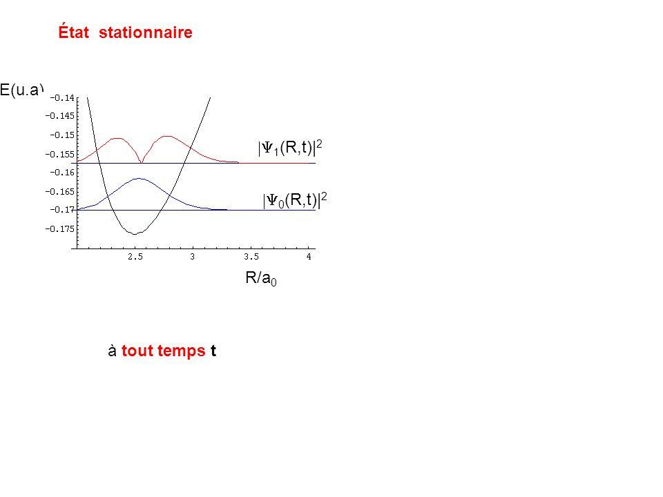 État stationnaire E(u.a) |Y1(R,t)|2 |Y0(R,t)|2 R/a0 à tout temps t