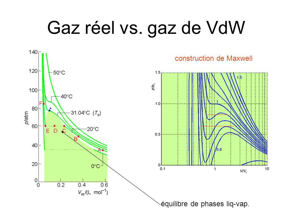 Gaz réel vs. gaz de VdW construction de Maxwell